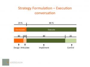 schéma stratégie